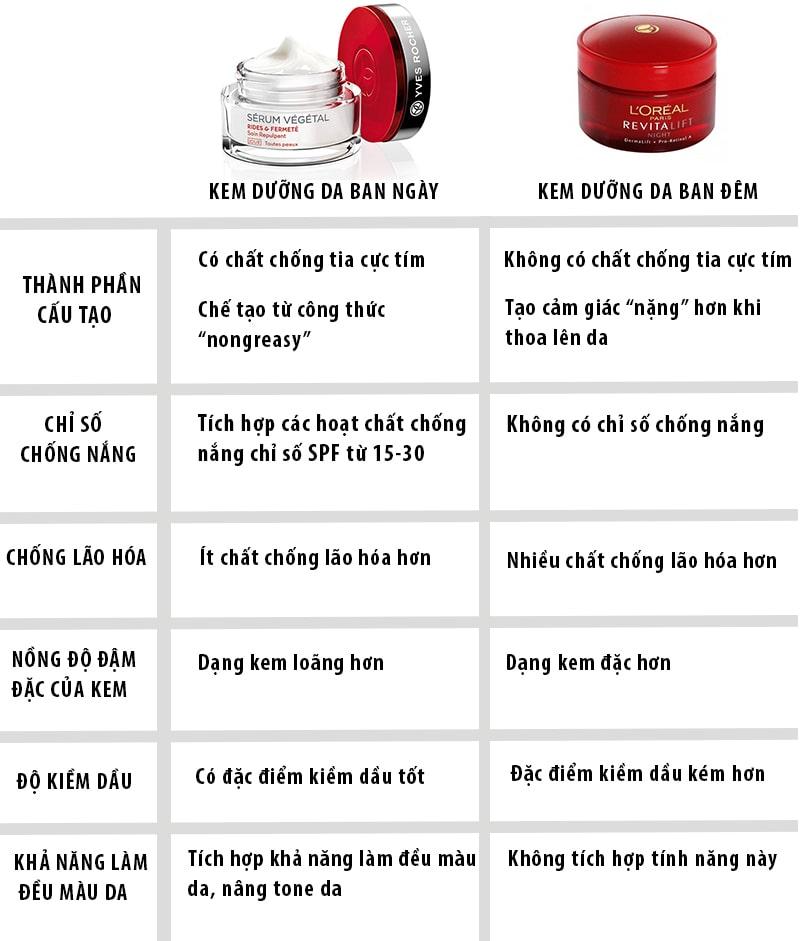 Điểm khác biệt giữa kem dưỡng da ban ngày và ban đêm