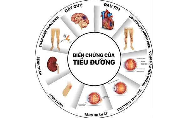 Các biến chứng của bệnh tiểu đường